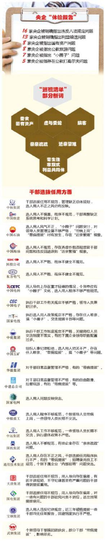 """26家央企""""体检报告""""近9成存选人用人问题"""