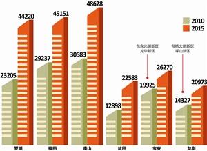 深圳住房成本:租金房价猛涨 想扎根只能靠保障房