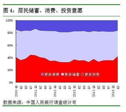 央行:51.5%居民认为目前房价高得难以接受