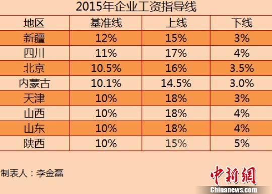 8省份公布2015年工资指导线涨幅无一上调(表)