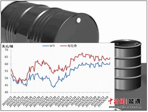 国际油价上半年反弹迅猛年底有望重回70美元/桶