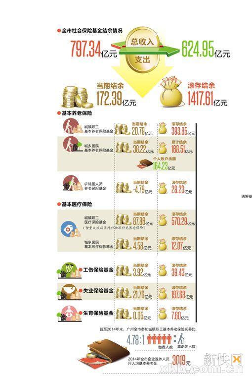 广州4.78个职工养一名离退休人员