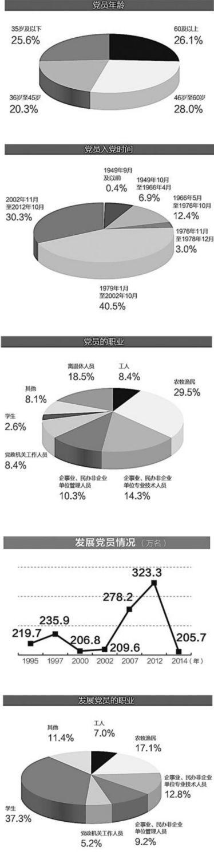 从严治党党员增速放缓 增幅连续两年低于2%