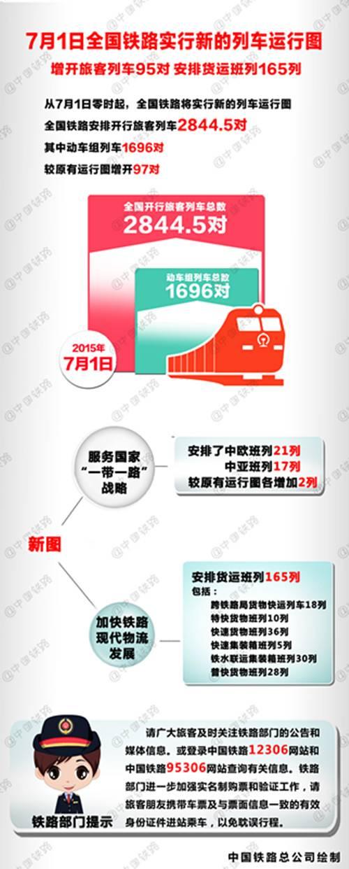 全国铁路今起实行新列车运行图 增列车95对