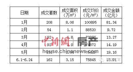 2015年上半年,截止到6月24日北京豪宅市场成交情况。