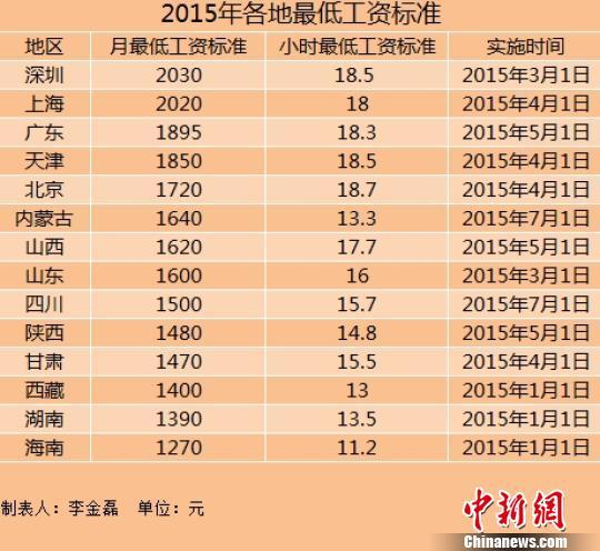14地区上调2015年最低工资标准上海深圳超2000元