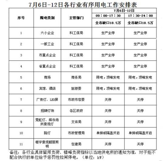 海口7月6日至12日各行业有序用电安排表