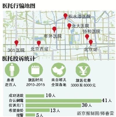 北京医托组团坑人 患者消费万元医托提成七千