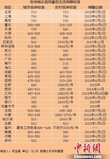 多地实现城乡低保标准并轨京沪标准超700元(表)
