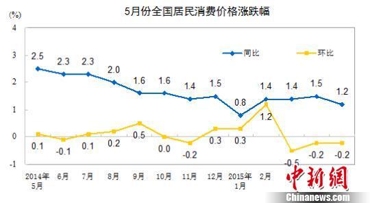 6月份CPI今公布或涨1.3%涨幅或连续10个月低于2%