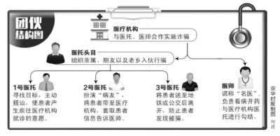 """昨天,记者从北京市公安局获悉,北京警方侦破特大""""医托""""诈骗案,抓获涉案嫌疑人150名,其中""""医托""""80余名、医疗机构工作人员60余名。警方表示,这是北京有史以来打击""""医托""""诈骗犯罪规模最大、抓获人数最多的一次。"""