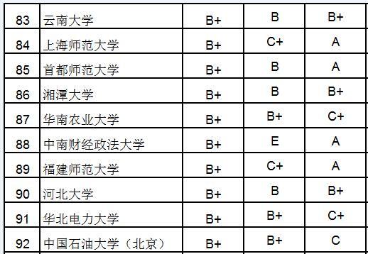 2015大学研究生院百强:北大浙大清华居前三