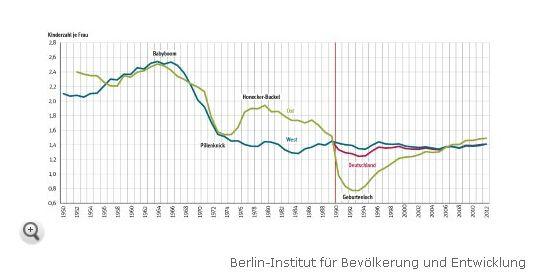 德国东部地区人口出生率出现了一个急剧下滑的时段,该时段一直