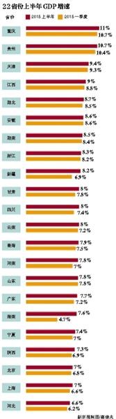 22省市晒出上半年成绩单21省份GDP增速跑赢全国
