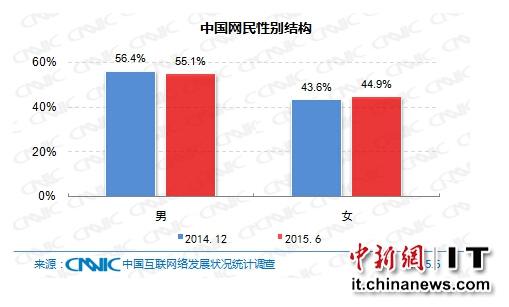 中国网民男女比例为55:45女性网民占比上升1.3%