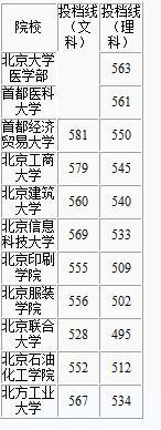 北京局部高校二本线超一本掌握线