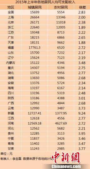 27省份上半年城鄉居民收入出爐上海最高(表)