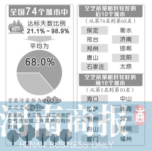 郑州上半年空气质量全国倒数 被环保部约谈