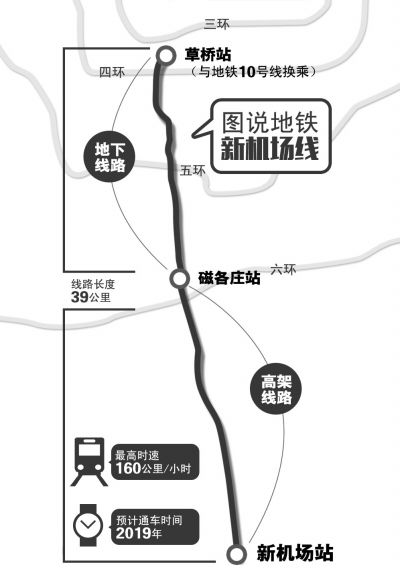 北京地铁新机场线首次公布具体走向(图)