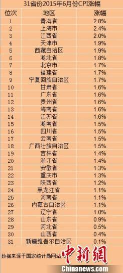31省份2015年6月份CPI漲幅。