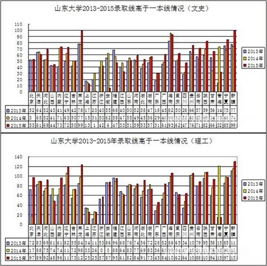 山东3所211院校招生理想 山大录取通知书8月初送达