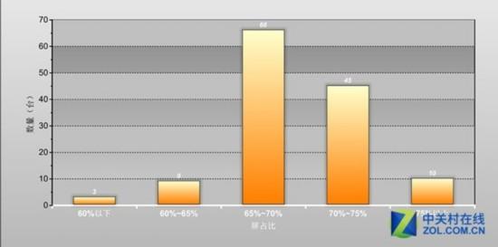 数读2015上半年手机参数
