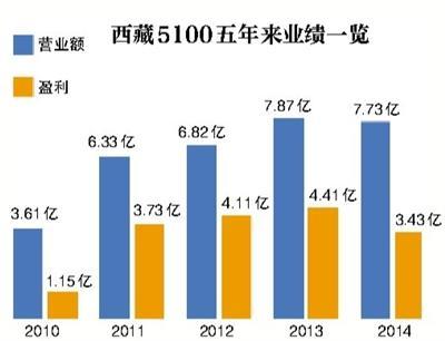 """西藏5100失去中铁""""靠山"""" 零售渠道销量一般"""