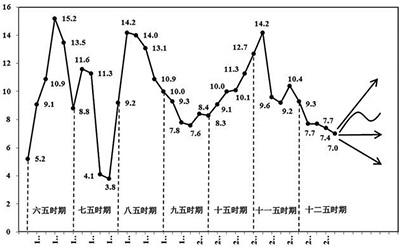 四川省十三五期间GDP_十三五 经济增长哪家强 广东 浙江 四川 江苏 河南 四川