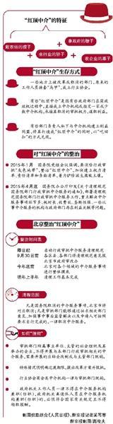"""北京将对""""红顶中介""""启动摘帽清理。政府在职人员一律不得兼职中介服务机构,中介将全面转企或同政府部门""""脱钩""""。同时,北京将取消所有非法定中介服务,并""""清单制""""公示中介服务事项、收费、信用、业绩等信息。"""
