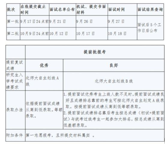 2016北师大应专心思专硕招生将推提后口试