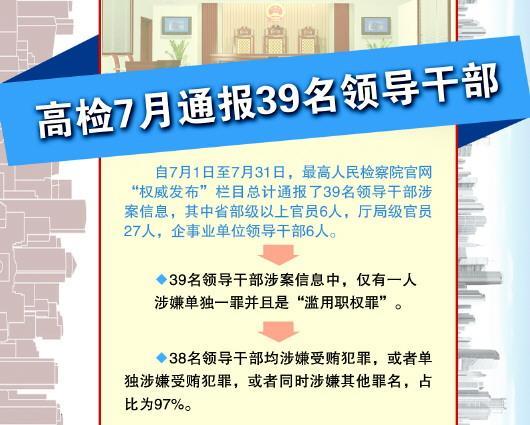最高检:6名部级以上官员案件进入司法程序