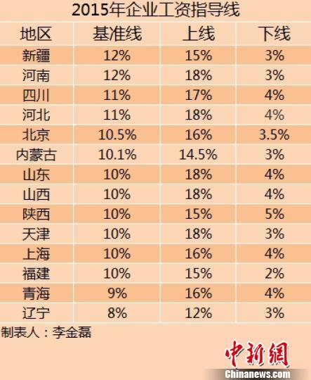 14省份2015年企业工资指导线出炉涨幅均无上调