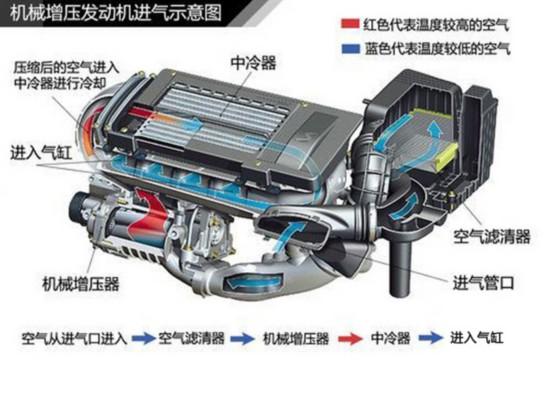机械增压发动机进气示意图.
