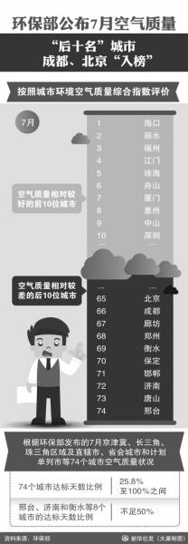 北京PM2.5浓度同比下降三成