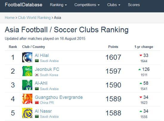 世界俱乐部排名:恒大跌出前100国安亚洲第18
