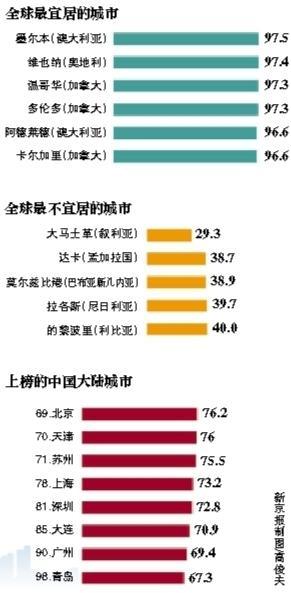 智库称北京蝉联中国大陆最宜居城市 天津第2