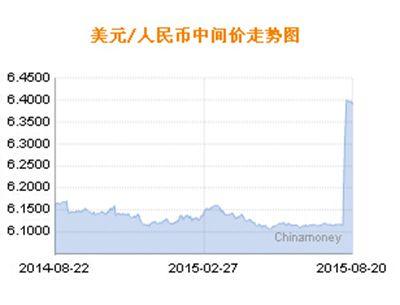 人民币/中国人民银行授权中国外汇交易中心公布,2015年8月20日银行间...