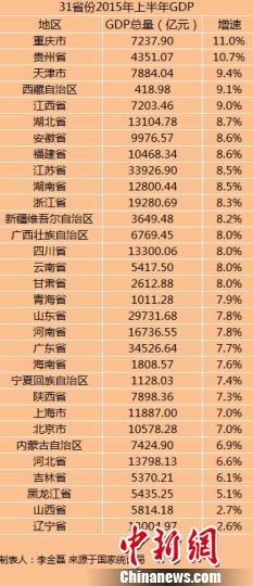 31省份上半年GDP正式出炉东北三省增速排名垫底