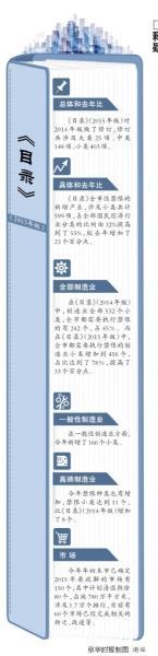 北京禁止京外央企总部新迁入 城六区为禁限重点区域