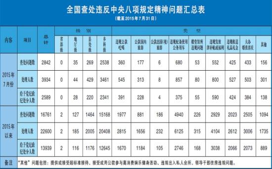 中纪委7月查处违反八项规定问题2842件处理3934人