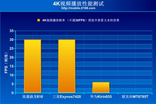 参考之前6795t在存储性能测试的环节中取得的成绩