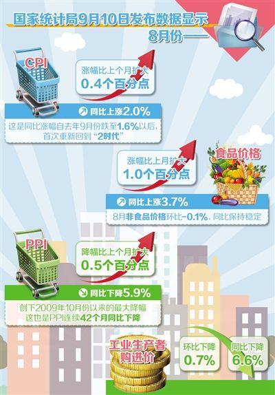 女儿情万晓利吉他谱c调-8月份,受猪肉和菜价等因素带动,CPI重新站上了2.0%;PPI同比下降5.