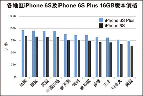 iPhone6S美国最便宜内地第4贵港排第8