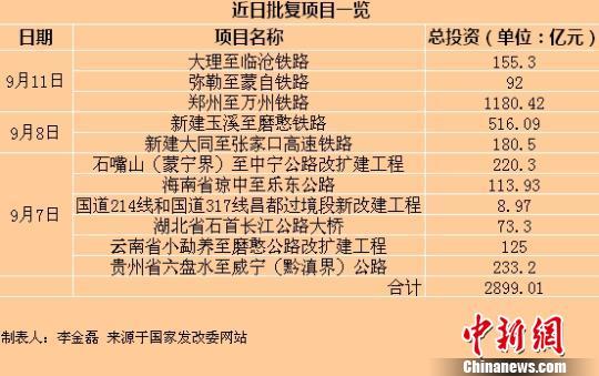8月中国经济现向好迹象官方密集出台稳增长措施