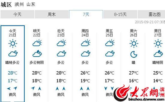 本周滨州天气预报-本周滨州天气多云为主 周末晴天中秋易出游