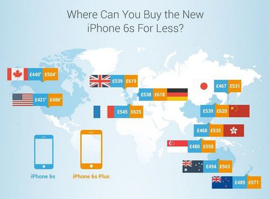iPhone6s全球售价排名出炉 中国第二贵