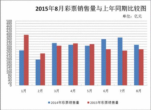 8月中国共销售彩票280.96亿同比下降10.9%