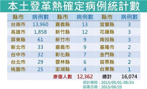 台湾登革热病例达16074例破历史纪录(图)