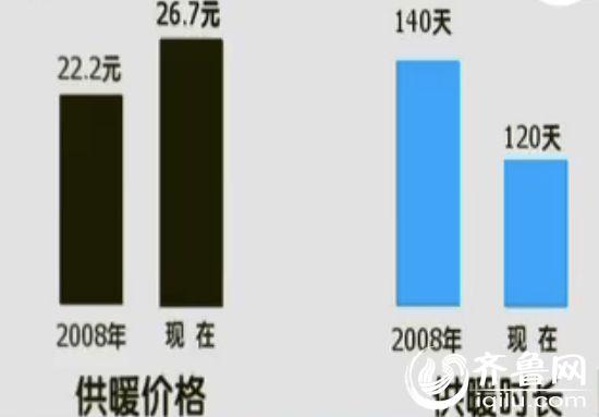 2008年10月17日,济南市宣布将供暖价格由22.2元提高到26.7元,于此同时,供暖时间也由140天缩短到120天。