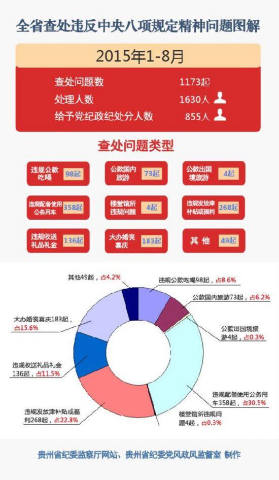广东去年查处违反中央八项规定精神问题1434起